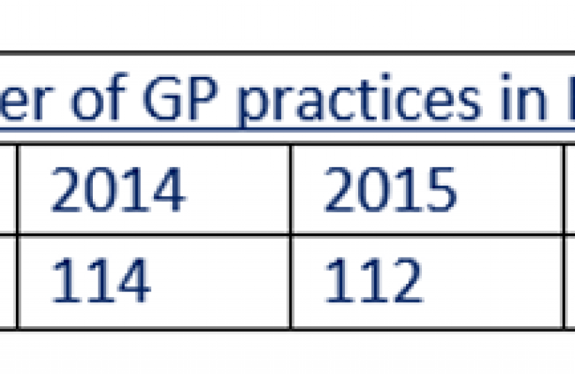 Number of GP practices in BCUHB